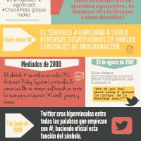 Historia del #Hashtag [Infografía]