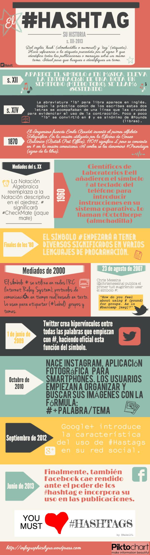 El #Hashtag y su Historia, by @RakelFL